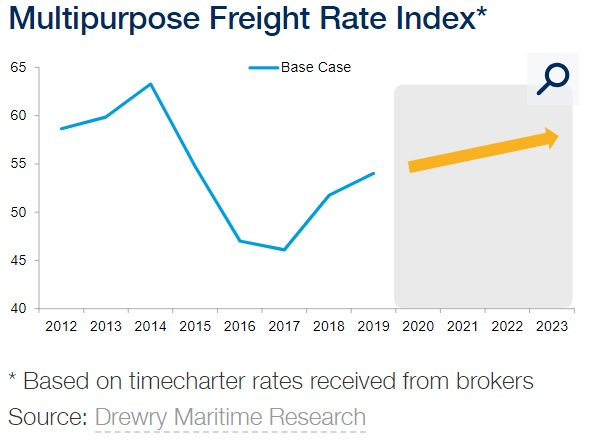 Heavylift shipping outlook hurt by slowing world trade | Project