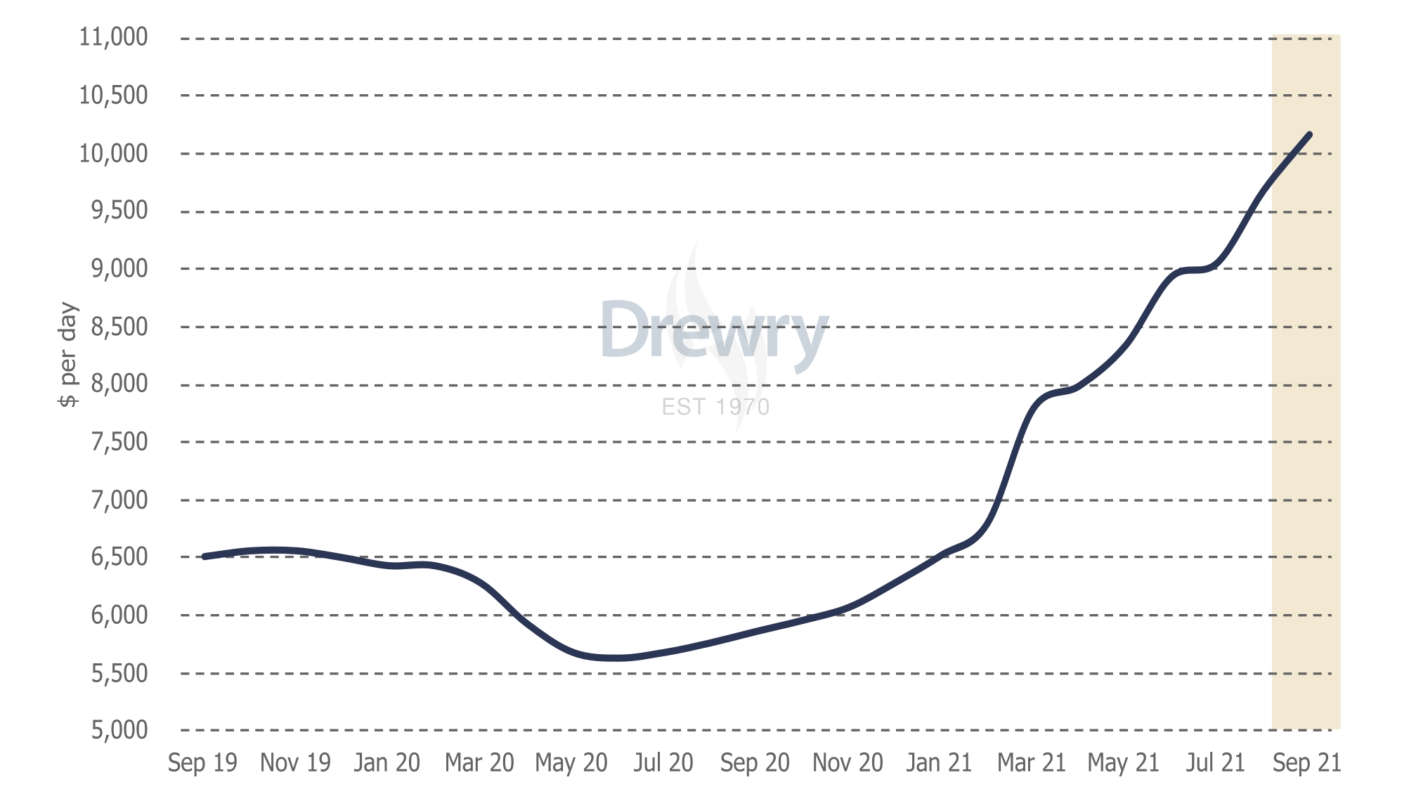 The Drewry Multipurpose Time Charter Index jumped almost 7 percent in August, beating the shipping consultancy's forecast of a slower rise. To remind, the shipping consultancy Drewry expected the index to edge up just over 1 percent from July figures.